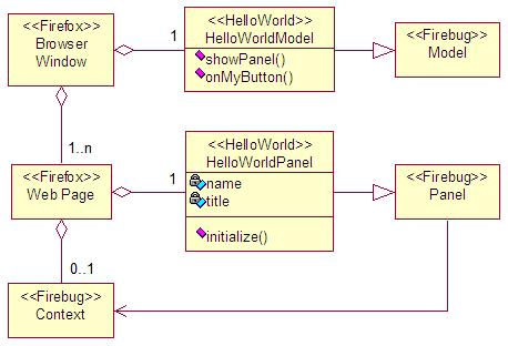 Panel, Model and Context relations